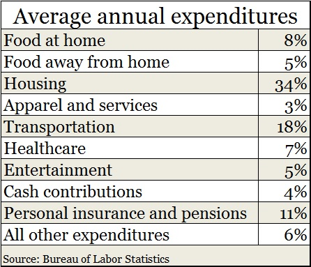 Household expenses 2013