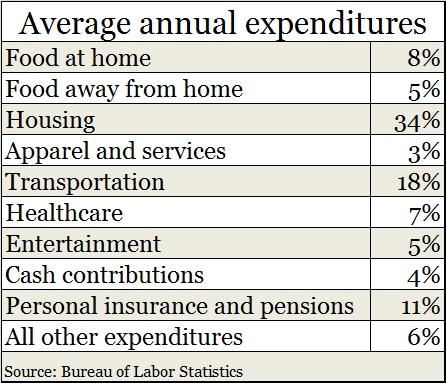 Household expenses 2013