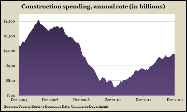 construction spending 12.14