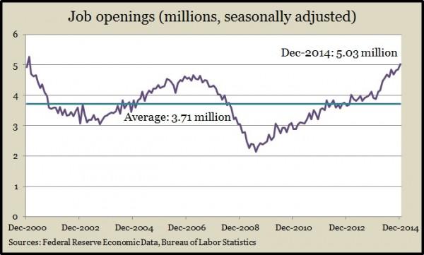 job openings 12.14