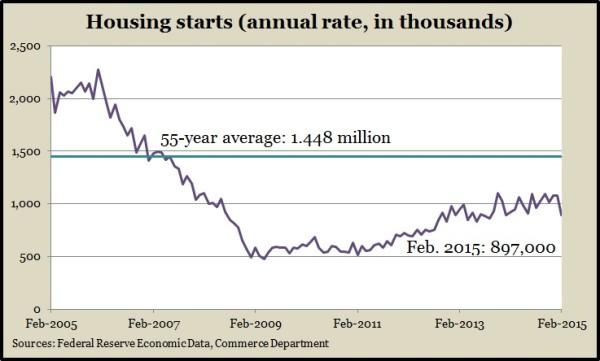 housing starts.2.15