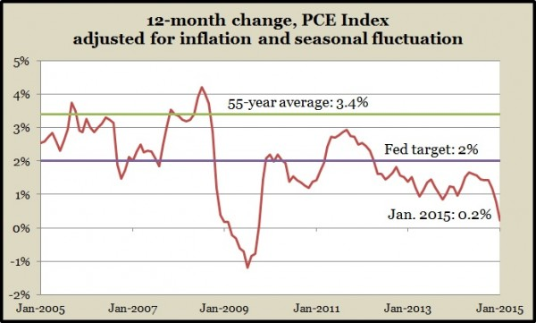 inflation PCE Jan 2015