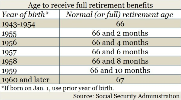 social security ages