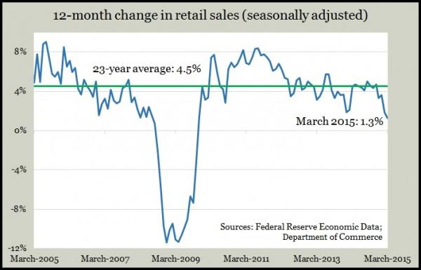 retail sales 3.15