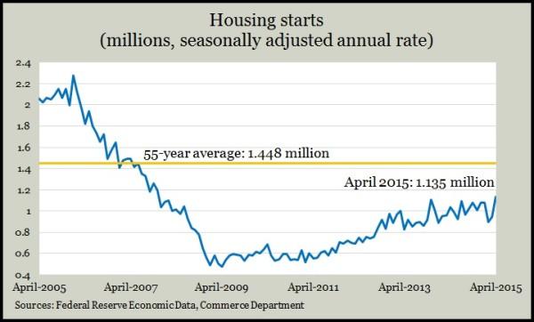 housing starts.4.15