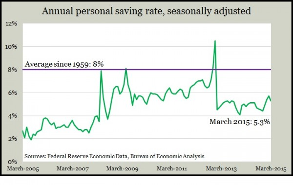 personal saving Mar 2015