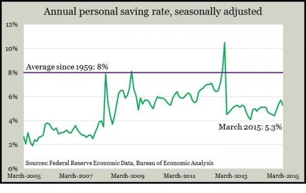 personal saving Mar 2015