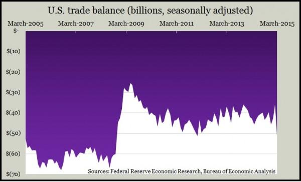trade balance 3 15