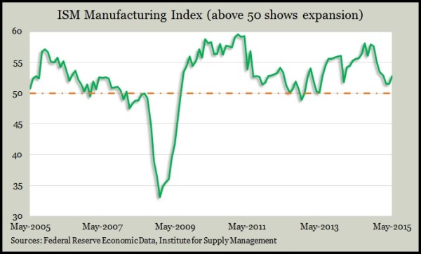 ISM manufacturing May 2015