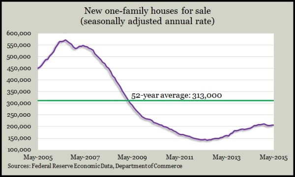 new homes for sale May 2015