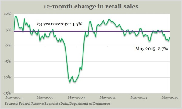 retail sales 5.15