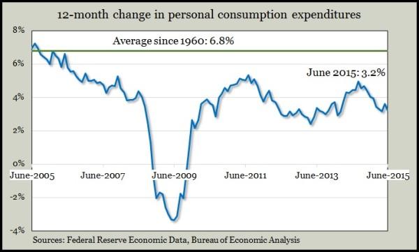 personal consumer expenditures June 2015