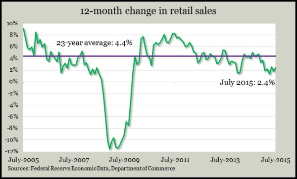 retail sales 7.15