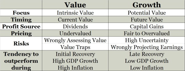 Growth Value comparison