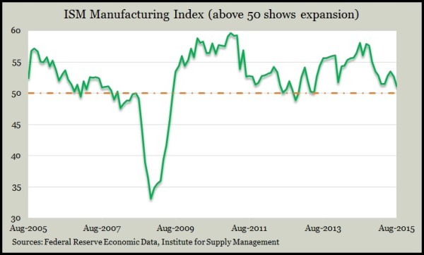ISM manufacturing Aug.2015