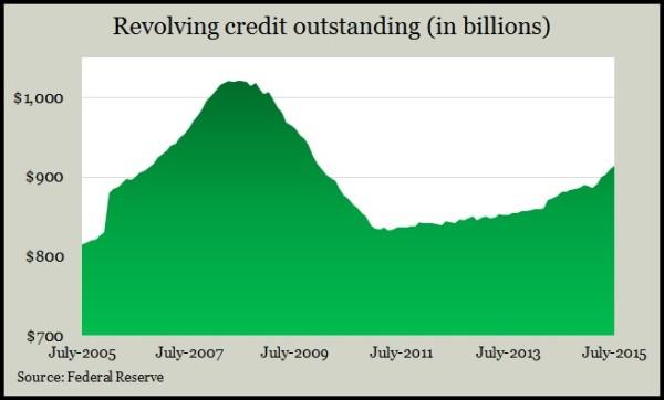 revolving credit 7.15