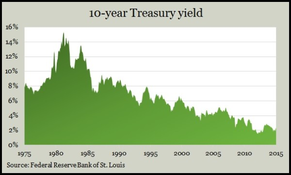 10-year yields_6_15