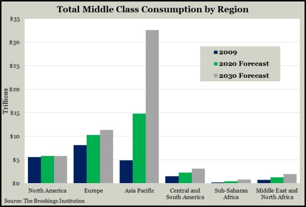2015 Middle Class Consumption