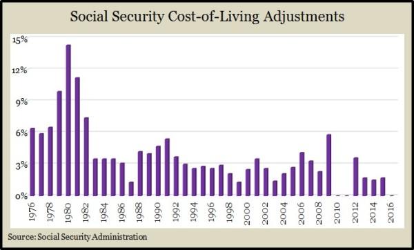 Social Security COLA 2016