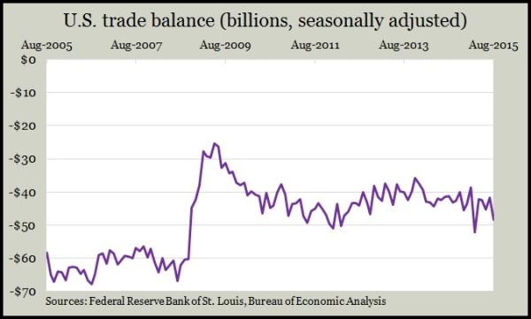trade balance 8.15