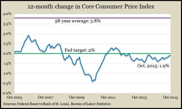 Core CPI Oct2015