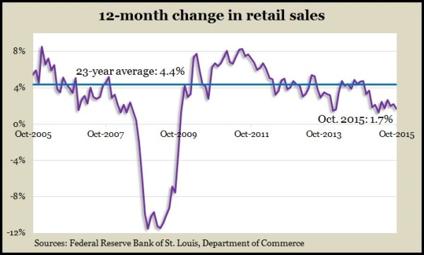retail sales Oct 2015