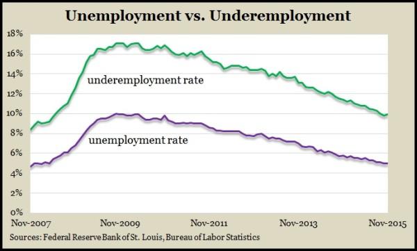 Underemployment Nov2015