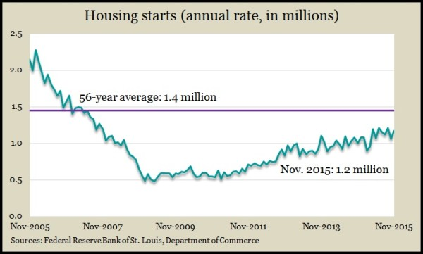 housing.starts.11.15