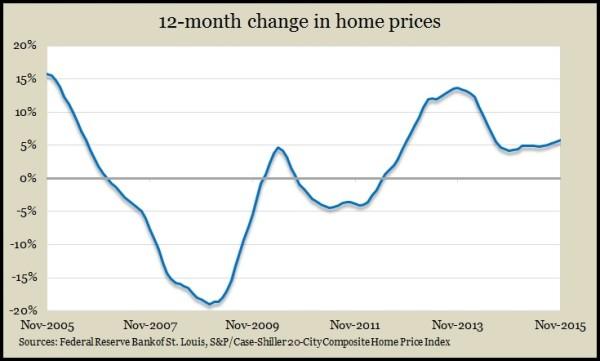 home prices Nov 2015