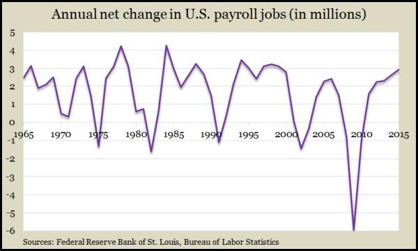 jobs dec 2015