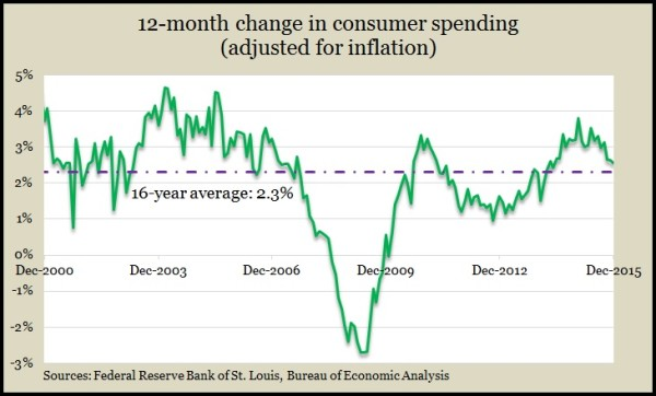 personal spending real Dec 2015