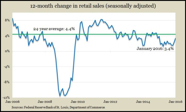 retail sales Jan 2016
