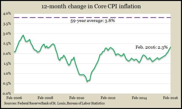 Core CPI Feb2016