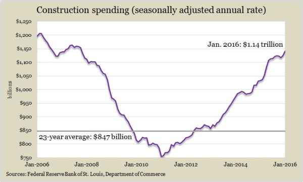 construction spending 1.16