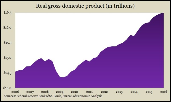 Real GDP Q1 2016