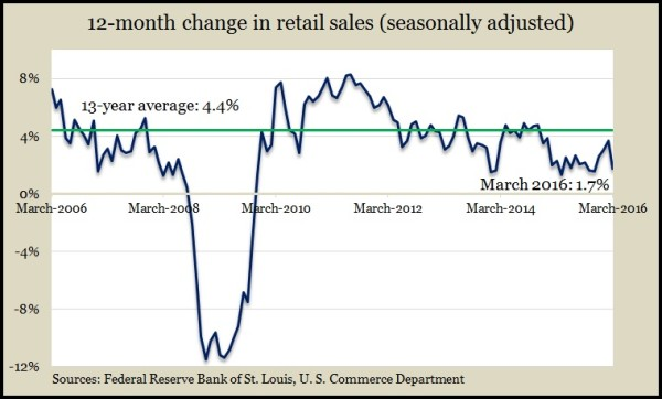 retail sales Mar 2016
