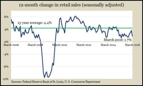 retail sales Mar 2016