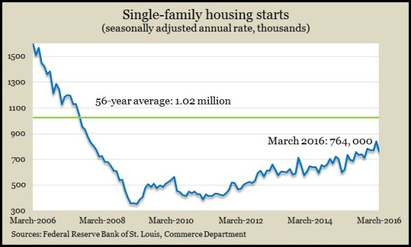 single-family March 2016