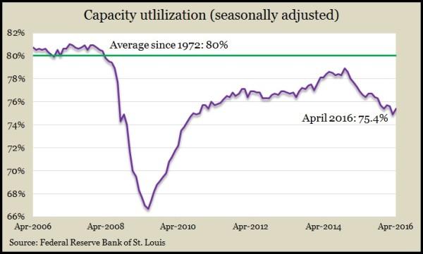 capacity Apr 16