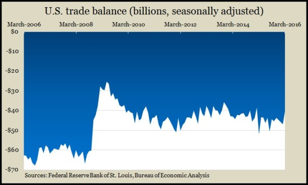 trade balance 3 16