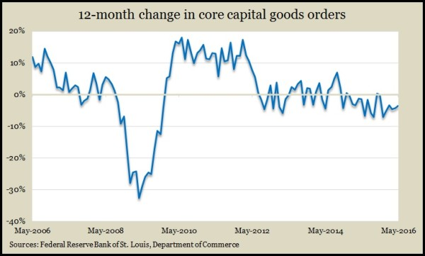 core capital goods orders May 2016
