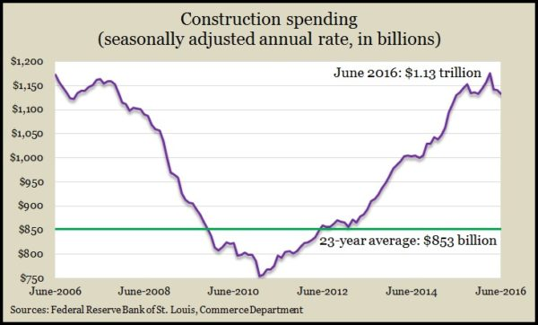 construction spending 6.16