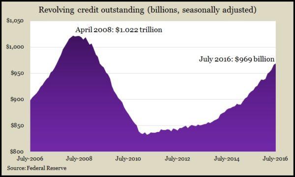credit-card-7-2016