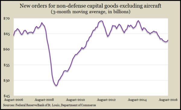 capital-orders-except-defense-aircraft-aug-2016