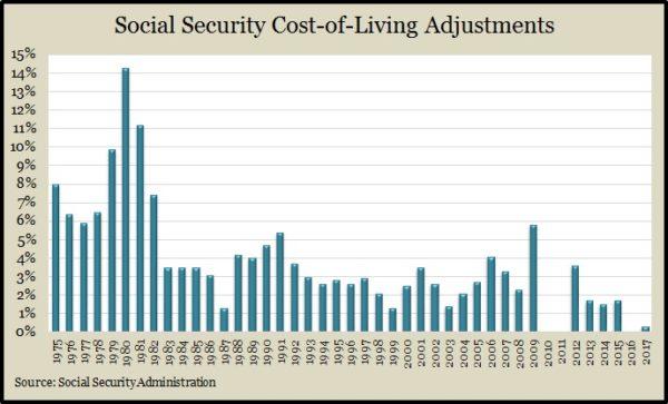 social-security-cola-2017