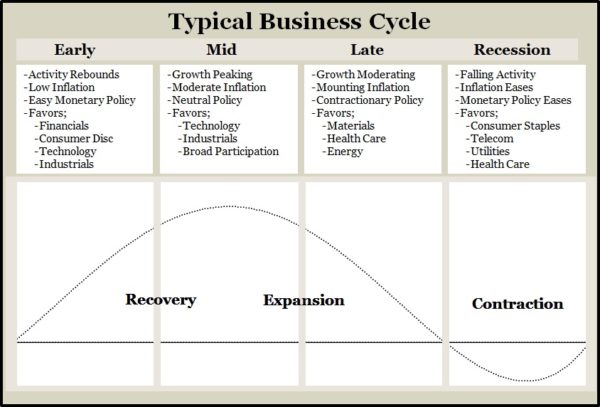 business-cycle-seminar