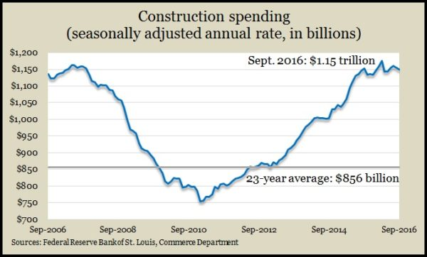 construction-spending-9-16