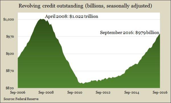 revolving-credit-9-16