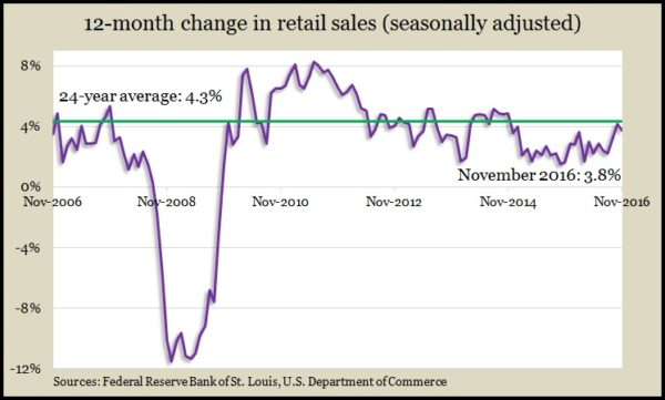 retail-sales-nov-2016