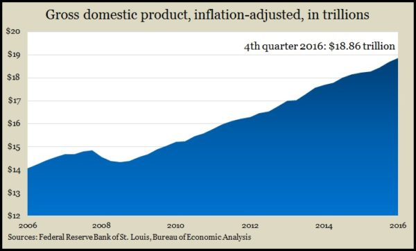 Real GDP Q4 2016